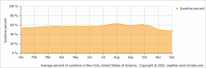 Average percent of sunshine in New York, United States of America   Copyright © 2018 www.weather-and-climate.com