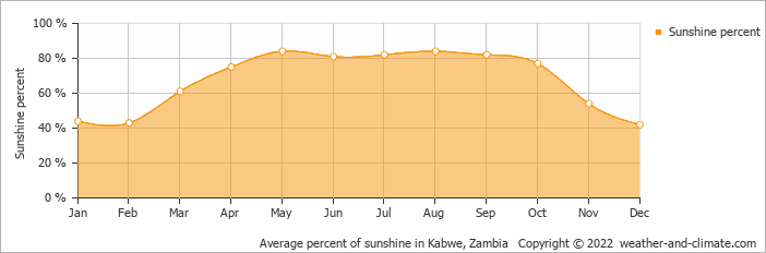 Average percent of sunshine in Kabwe, Zambia   Copyright © 2019 www.weather-and-climate.com