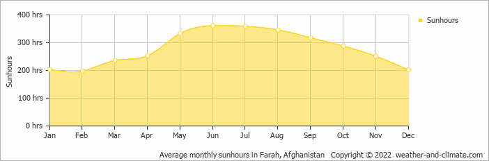 Average monthly sunhours in Farah, Afghanistan   Copyright © 2018 www.weather-and-climate.com