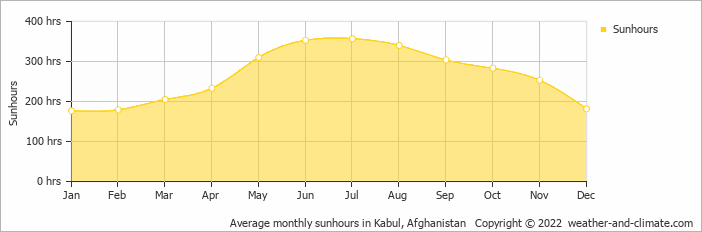 Average monthly sunhours in Kabul, Afghanistan   Copyright © 2018 www.weather-and-climate.com
