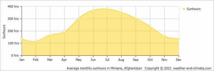 Average monthly sunhours in Mimana, Afghanistan   Copyright © 2017 www.weather-and-climate.com