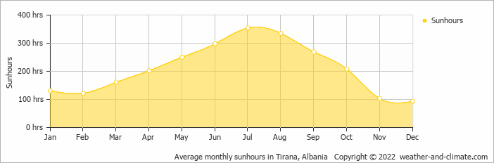 Average monthly sunhours in Tirana, Albania   Copyright © 2018 www.weather-and-climate.com