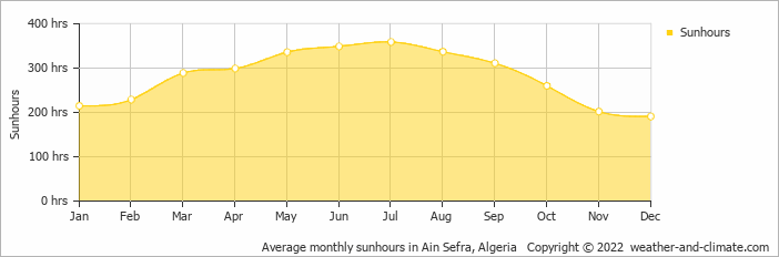 Average monthly sunhours in Ain Sefra, Algeria   Copyright © 2019 www.weather-and-climate.com