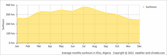 Average monthly sunhours in Illizi, Algeria   Copyright © 2018 www.weather-and-climate.com