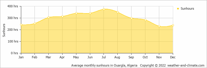 Average monthly sunhours in Ouargla, Algeria   Copyright © 2018 www.weather-and-climate.com