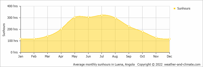 Average monthly sunhours in Luena, Angola   Copyright © 2018 www.weather-and-climate.com
