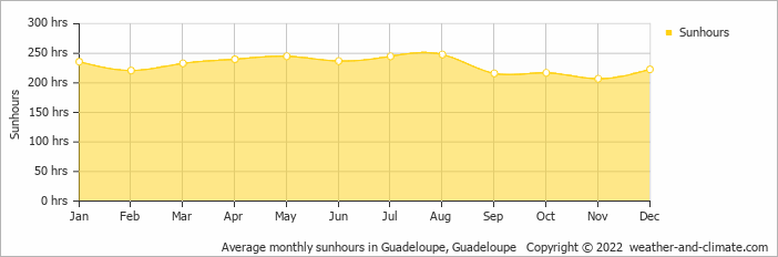 Average monthly sunhours in Guadeloupe, Guadeloupe   Copyright © 2018 www.weather-and-climate.com