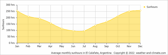 Average monthly sunhours in Lago Argentino, Argentina   Copyright © 2017 www.weather-and-climate.com