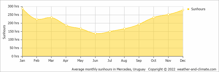 Average monthly sunhours in Mercedes, Uruguay   Copyright © 2018 www.weather-and-climate.com