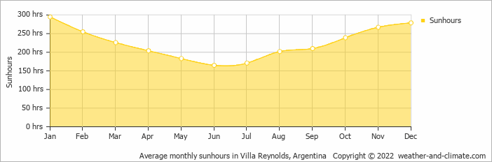 Average monthly sunhours in Villa Reynolds, Argentina   Copyright © 2018 www.weather-and-climate.com