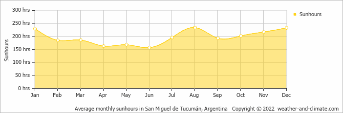 Average monthly sunhours in San Miguel de Tucumán, Argentina   Copyright © 2019 www.weather-and-climate.com