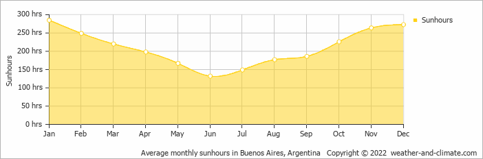Average monthly sunhours in Buenos Aires, Argentina   Copyright © 2018 www.weather-and-climate.com