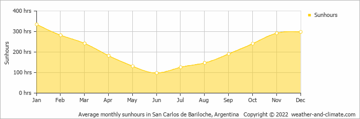 Average monthly sunhours in San Carlos de Bariloche, Argentina   Copyright © 2019 www.weather-and-climate.com