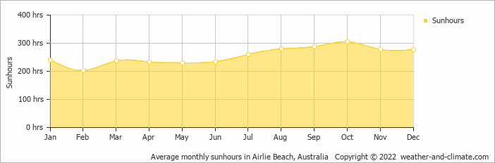 Average monthly sunhours in Townsville, Australia   Copyright © 2017 www.weather-and-climate.com