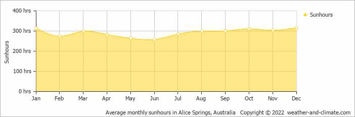 Average monthly sunhours in Alice Springs, Australia   Copyright © 2018 www.weather-and-climate.com