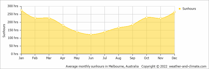 Average monthly sunhours in Melbourne, Australia   Copyright © 2018 www.weather-and-climate.com