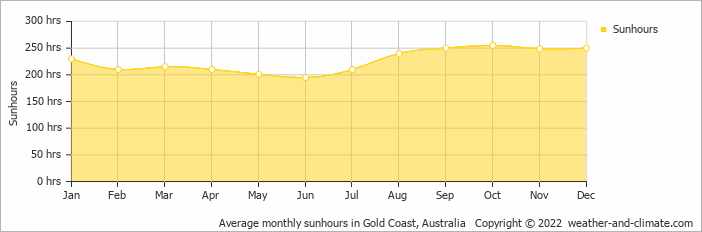 Average monthly sunhours in Brisbane, Australia   Copyright © 2017 www.weather-and-climate.com