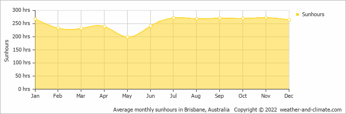 Average monthly sunhours in Brisbane, Australia   Copyright © 2020 www.weather-and-climate.com