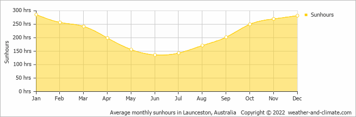 Average monthly sunhours in Launceston, Tasmania   Copyright © 2017 www.weather-and-climate.com