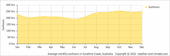 Average monthly sunhours in Noosa Heads, Australia