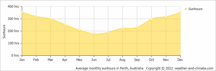 Average monthly sunhours in Perth, Australia   Copyright © 2017 www.weather-and-climate.com