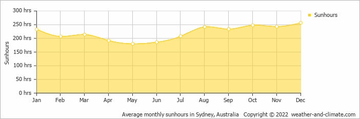 Average monthly sunhours in Sydney, Australia   Copyright © 2020 www.weather-and-climate.com