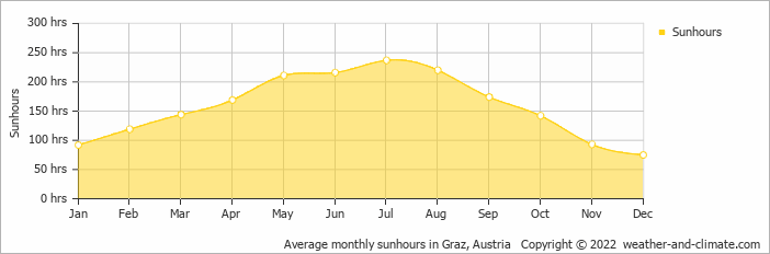 Average monthly sunhours in Graz, Austria   Copyright © 2018 www.weather-and-climate.com
