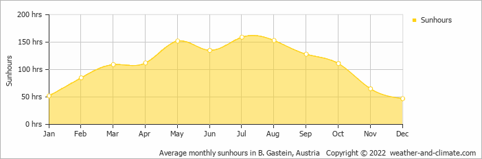 Average monthly sunhours in B. Gastein, Austria   Copyright © 2018 www.weather-and-climate.com