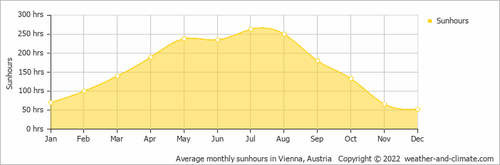 Average monthly sunhours in Vienna, Austria   Copyright © 2018 www.weather-and-climate.com