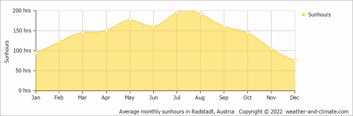 Average monthly sunhours in Radstadt, Austria   Copyright © 2018 www.weather-and-climate.com