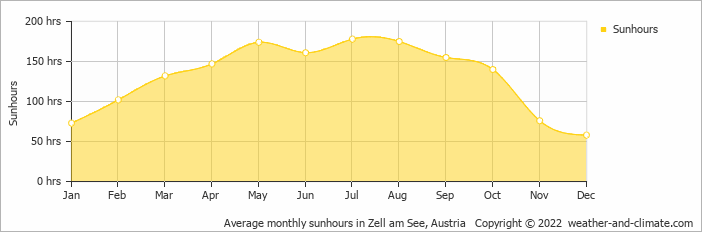 Average monthly sunhours in Zell am See, Austria   Copyright © 2018 www.weather-and-climate.com
