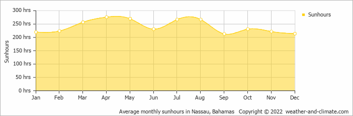 Average monthly sunhours in Nassau, Bahamas   Copyright © 2020 www.weather-and-climate.com