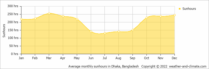 Average monthly sunhours in Dhaka, Bangladesh   Copyright © 2020 www.weather-and-climate.com