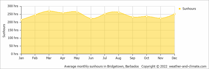 Average monthly sunhours in Bridgetown, Barbados   Copyright © 2020 www.weather-and-climate.com