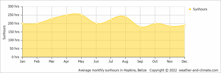 Average monthly sunhours in Hopkins, Belize   Copyright © 2019 www.weather-and-climate.com