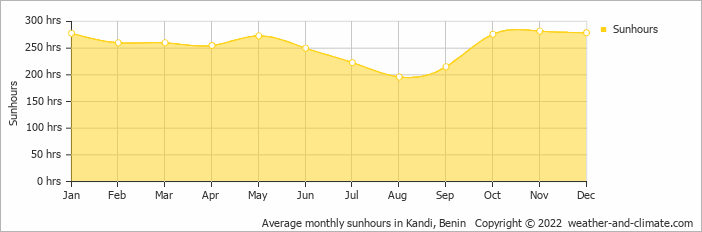 Average monthly sunhours in Kandi, Benin   Copyright © 2018 www.weather-and-climate.com