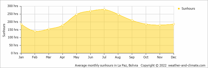 Average monthly sunhours in La Paz, Bolivia   Copyright © 2019 www.weather-and-climate.com