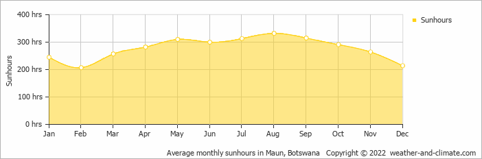 Average monthly sunhours in Maun, Botswana   Copyright © 2019 www.weather-and-climate.com