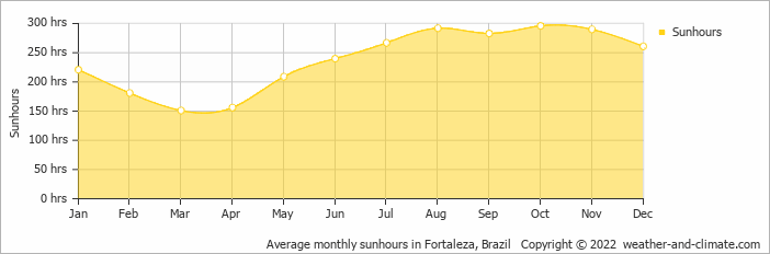 Average monthly sunhours in Fortaleza, Brazil   Copyright © 2020 www.weather-and-climate.com