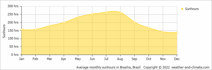 Average monthly sunhours in Brasilia, Brazil   Copyright © 2017 www.weather-and-climate.com