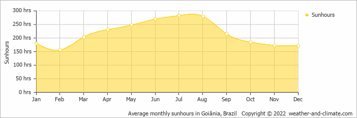 Average monthly sunhours in Goiânia, Brazil   Copyright © 2019 www.weather-and-climate.com