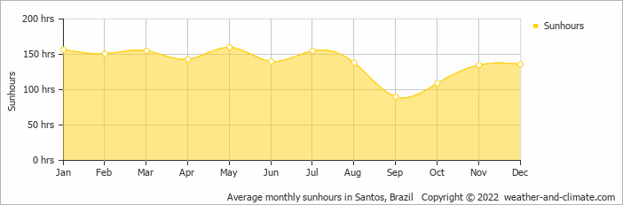 Average monthly sunhours in Sao Paulo, Brazil   Copyright © 2020 www.weather-and-climate.com