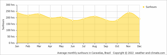 Average monthly sunhours in Caravelas, Brazil   Copyright © 2020 www.weather-and-climate.com