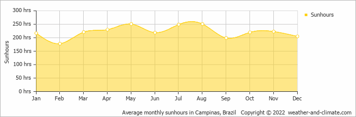 Average monthly sunhours in Campinas, Brazil   Copyright © 2020 www.weather-and-climate.com