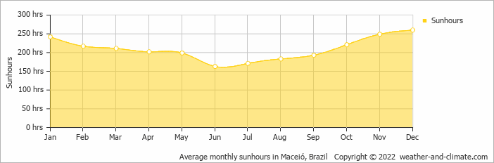 Average monthly sunhours in Maceió, Brazil   Copyright © 2017 www.weather-and-climate.com
