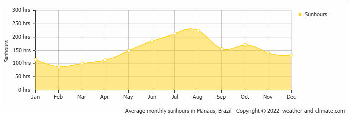 Average monthly sunhours in Manaus, Brazil   Copyright © 2020 www.weather-and-climate.com