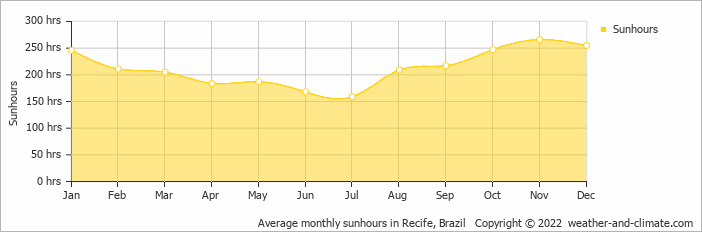 Average monthly sunhours in Recife, Brazil   Copyright © 2019 www.weather-and-climate.com