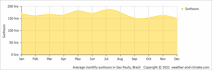 Average monthly sunhours in São Paulo, Brazil   Copyright © 2015 www.weather-and-climate.com