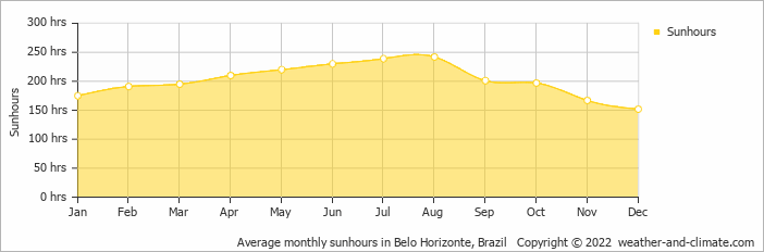 Average monthly sunhours in Belo Horizonte, Brazil   Copyright © 2017 www.weather-and-climate.com
