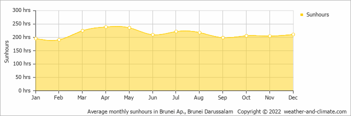 Average monthly sunhours in Brunei Ap., Brunei Darussalam   Copyright © 2017 www.weather-and-climate.com